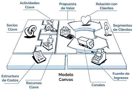 Imagen MODELO CANVAS